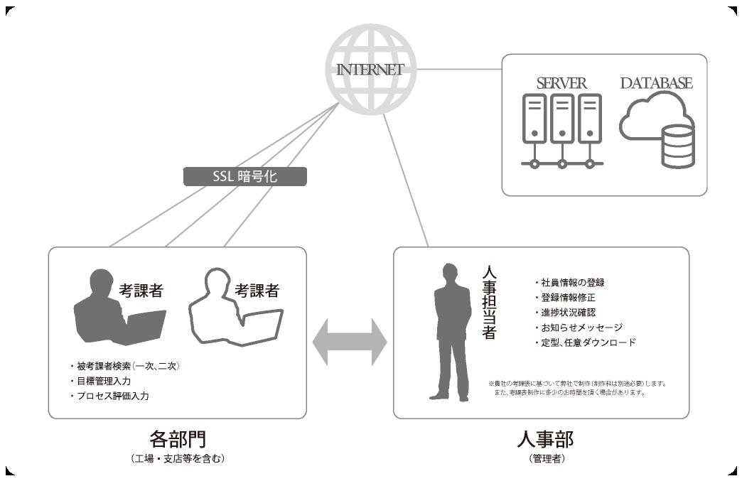 WEB人事考課のシステムの概要図の画像